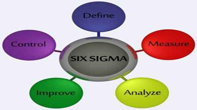 Best Tools For Implementing Six Sigma