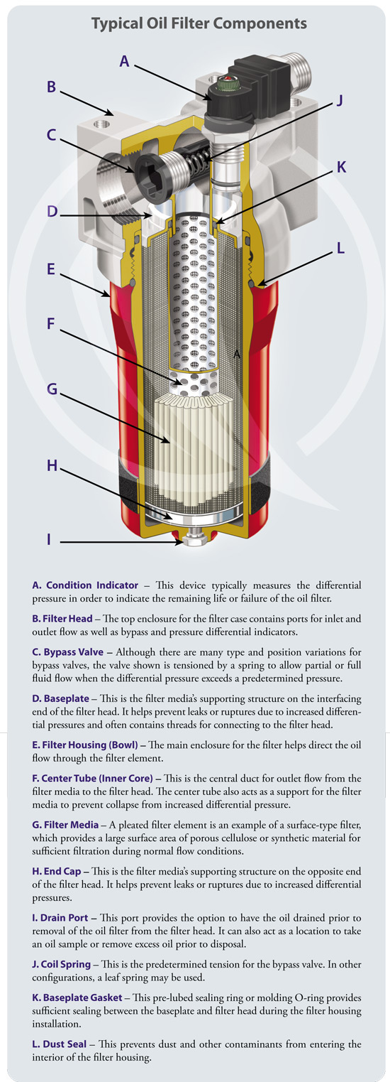 Anatomy Of An Oil Filter