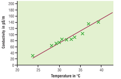 temperature and electrical resistance relationship