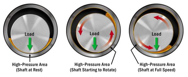Determining Proper Oil Flow to Journal Bearings