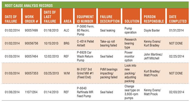 Nursing data flow diagram nursing free engine image for for Root cause failure analysis template
